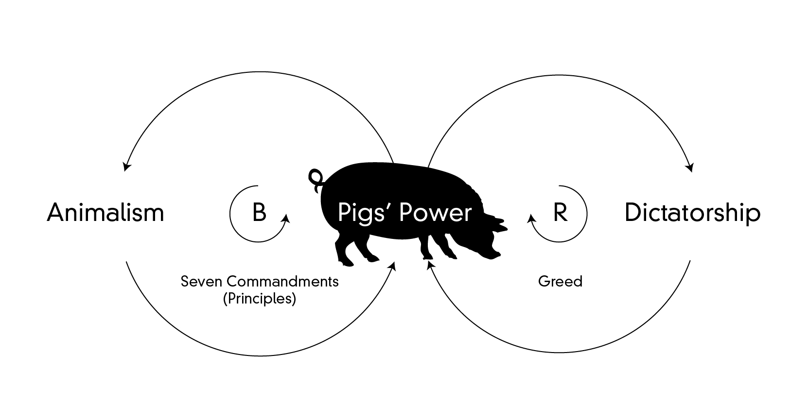 Cybernetics Systemic Dissection Of George Orwell S Animal Farm