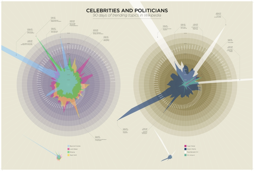 Celebrities and Politicians, Data Visualization